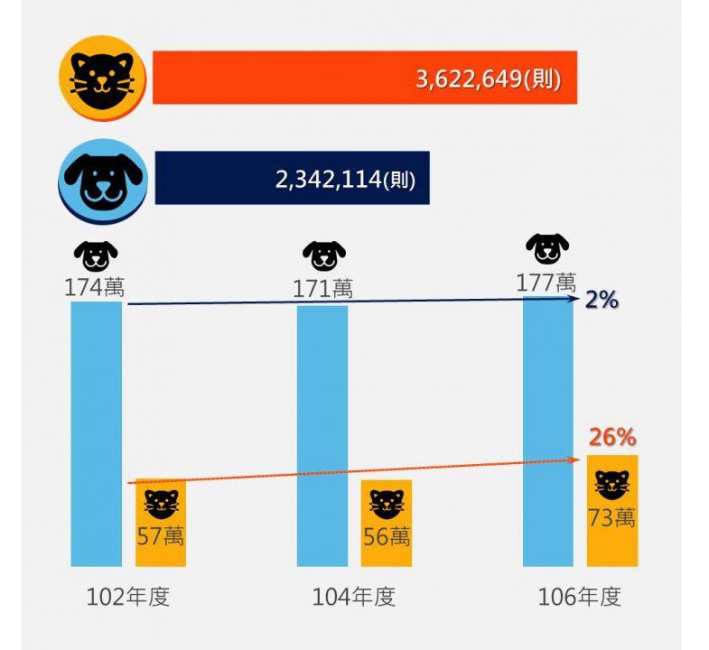 貓狗總估計數、成長率與網路聲量統計