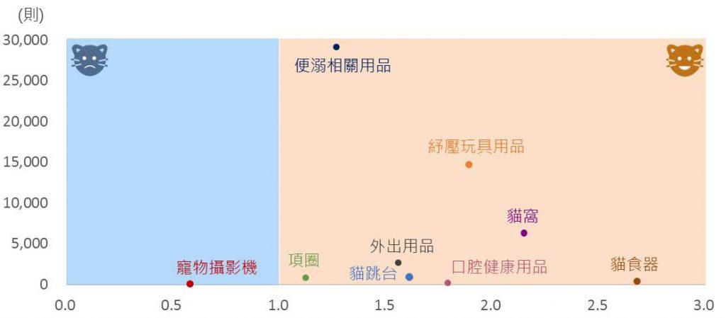 貓咪用品話題聲量與P/N值(好感度)二維散布圖