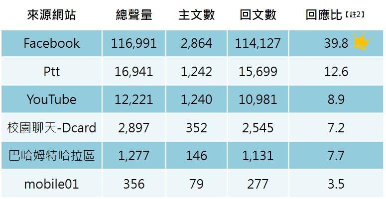 來源網站聲量統計表