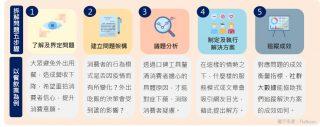 社群大數據拆解問題五步驟
