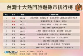 台灣十大熱門旅遊縣市排行榜