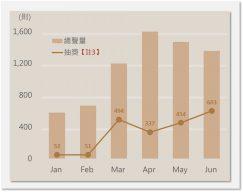 三大線上課程平台月聲量趨勢圖
