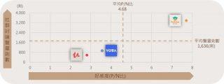 三大線上課程平台 聲量X好感度 二維散布圖