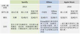 三大串流音樂平台基本資料與訂閱方案費率一覽