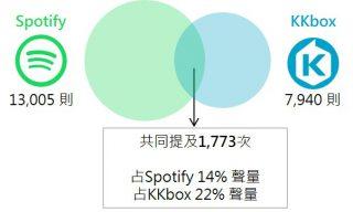 Spotify x KKbox共提次數文氏圖