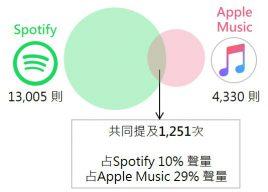 Spotify x Apple Music共提次數文氏圖