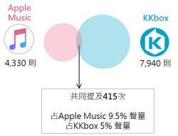 Apple Music x KKbox共提次數文氏圖