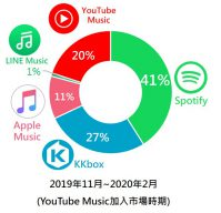 2019年11月~2020年2月各串流音樂品牌聲量占有率圓餅圖