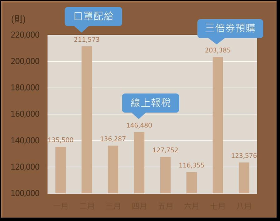 超商整體聲量月趨勢圖