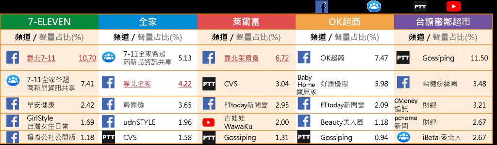 超商品牌聲量占比前5名頻道排行榜