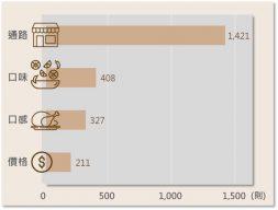 《即食雞胸肉》消費者購買因素討論聲量長條圖