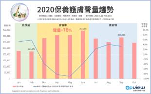 2020保養護膚聲量趨勢