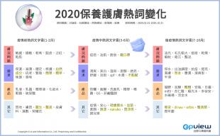 2020保養護膚熱詞變化