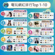 林虹伶、林佳霖用Facebook直播衝上電玩網紅榜首 阿神緊追居第三