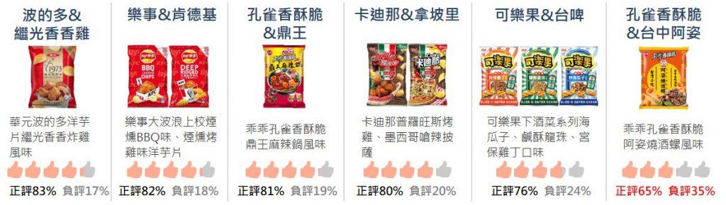 六款聯名零食產品口味名稱與正負聲量佔比