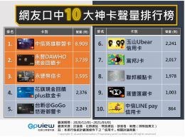 網友口中10大神卡聲量排行榜