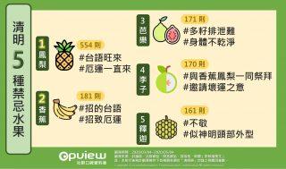 清明節禁忌水果排行榜