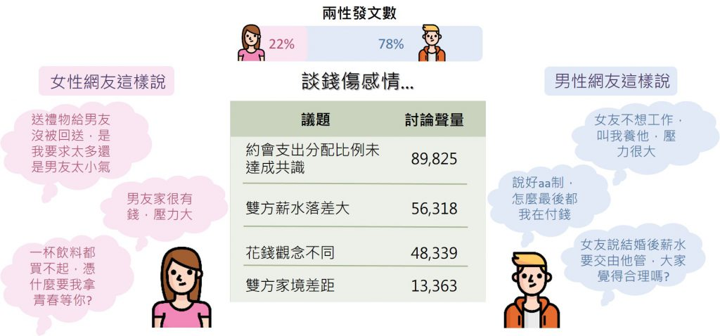 「金錢」議題聲量與男女發文比例