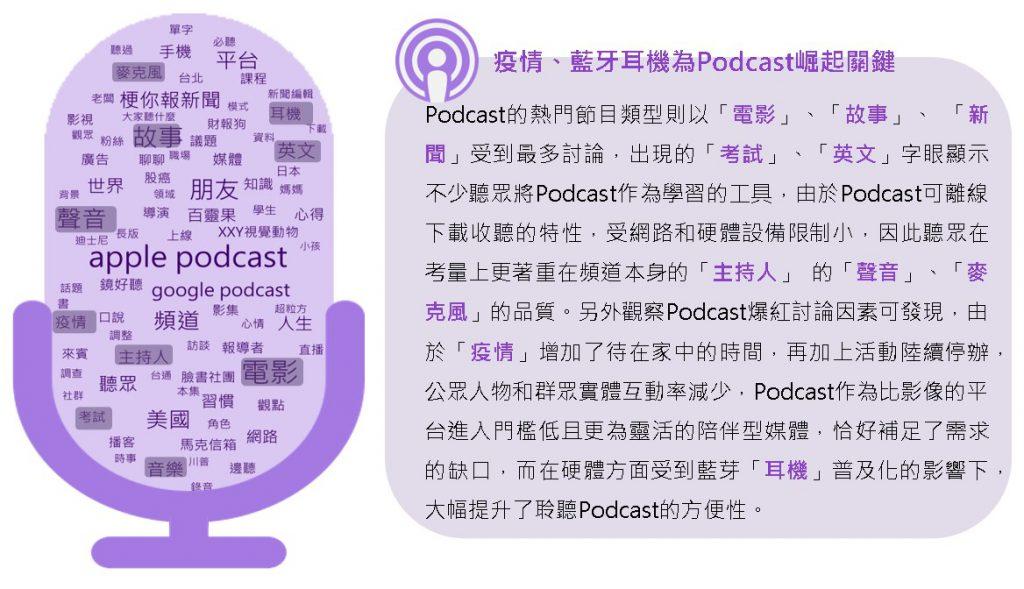 Podcast社群討論文字雲