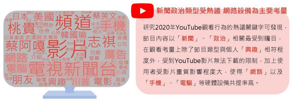 YouTube社群討論文字雲