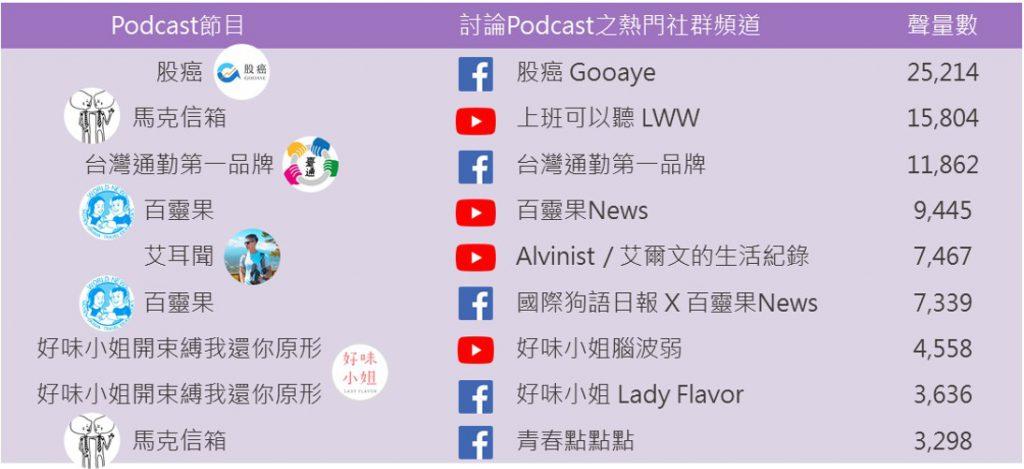 Podcast移轉經營社群列表