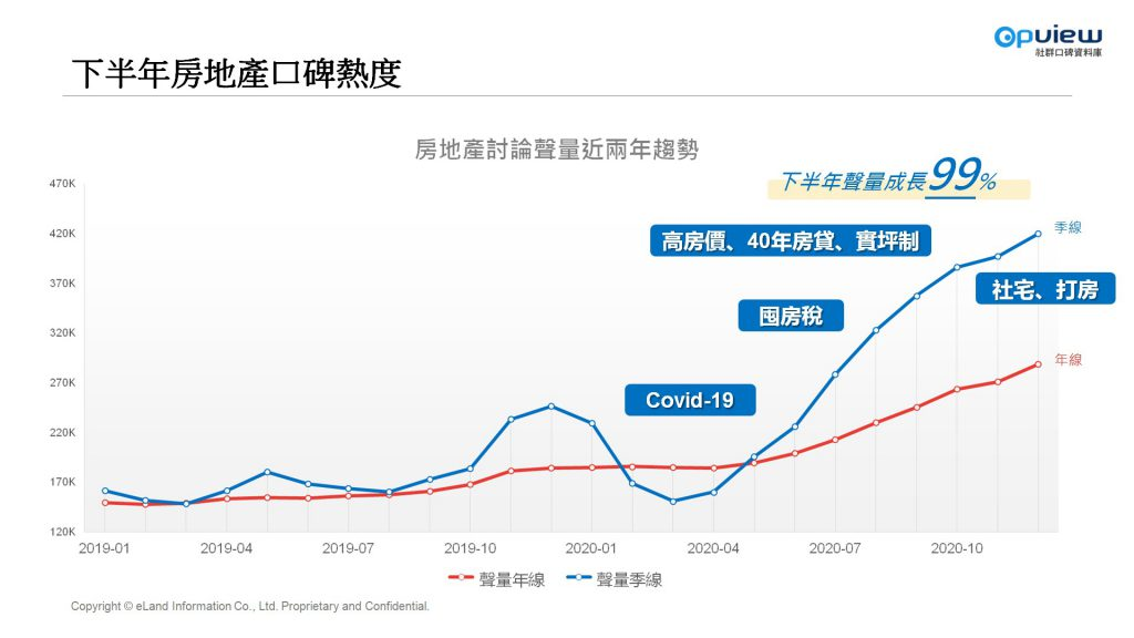 下半年房地產口碑熱度 高房價 囤房稅 社宅 打房 Covid-19