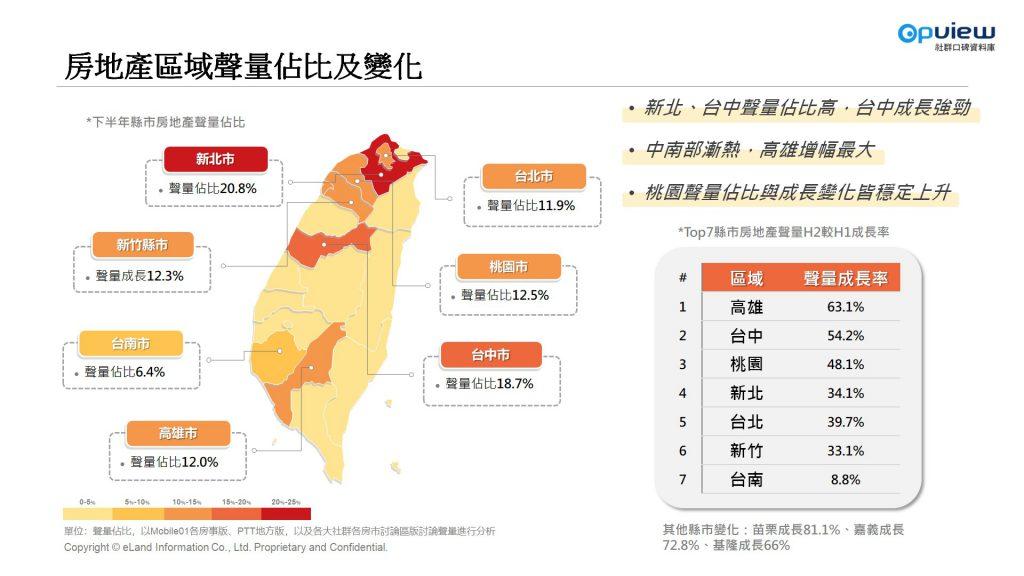 房地產區域聲量佔比及變化 新北  台中 桃園高雄 台北 新竹 台南