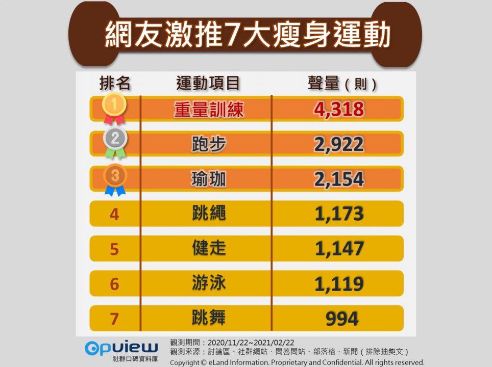 網友激推7大瘦身運動