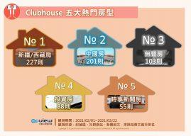 Clubhouse 熱門關注房型
