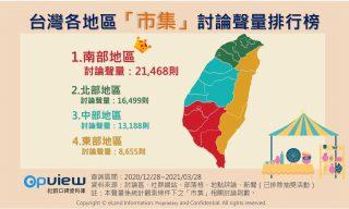 台灣各地區市集討論聲量排行榜