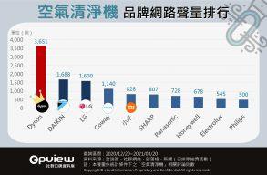 空氣清淨機品牌網路聲量排行