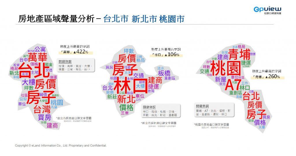 房地產區域聲量分析–台北市、新北市、桃園市