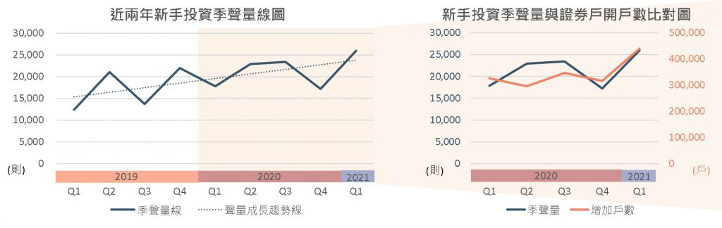 新手投資季聲量線圖與證券戶開戶數比對圖