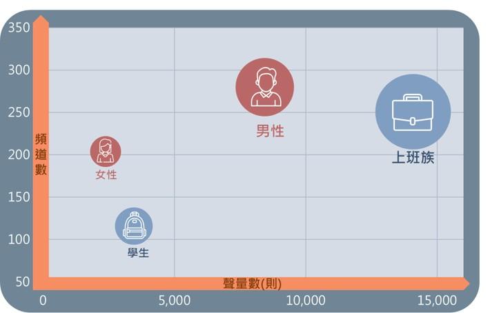 新手投資族群聲量數與頻道數泡泡圖