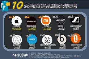 十大藍芽耳機品牌聲量