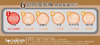 六款防疫裝備網路聲量排行