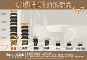 咖啡品項網路聲量排行榜