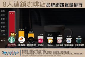 8大連鎖咖啡店品牌網路聲量排行榜