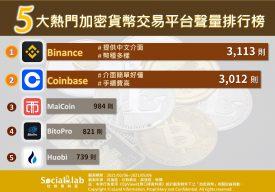 加密貨幣交易平台聲量排名
