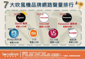 七大吹風機品牌網路聲量排行