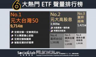 人氣ETF聲量排名