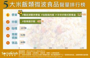 五大米飯類微波食品聲量排行