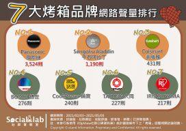七大烤箱品牌網路聲量排行