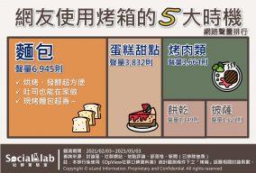 網友使用烤箱的五大時機