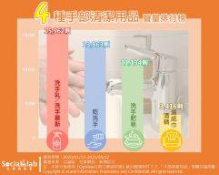 四種手部清潔用品聲量排行