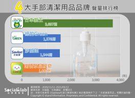 四大手部清潔用品品牌聲量排行
