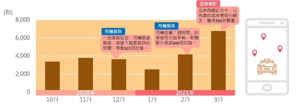 多元計程車月聲量趨勢圖與討論高峰熱門貼文類型