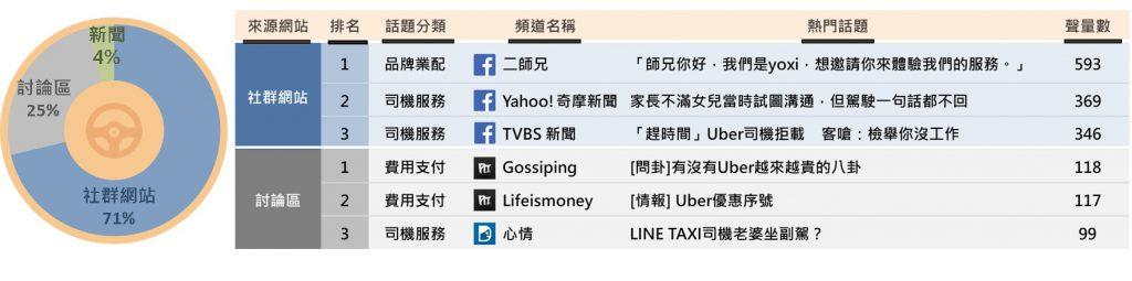 多元計程車聲量來源占比與熱門話題排行