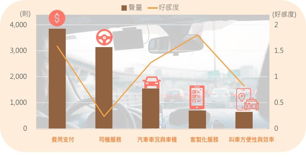 多元計程車乘車考量維度分析