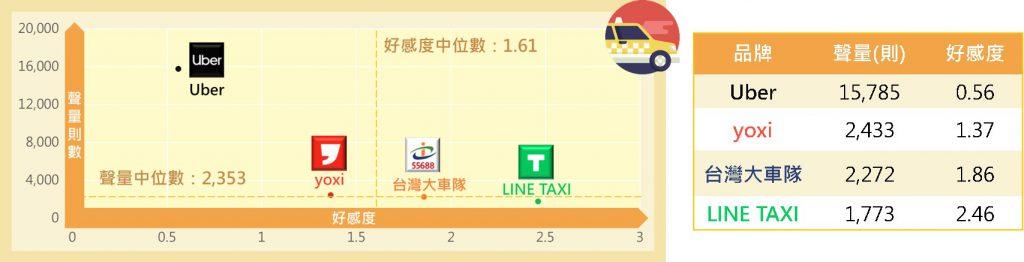 多元計程車品牌聲量與好感度二維分布圖與數值一覽表